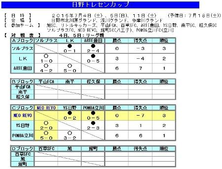 7.4(土)TCカップ結果表