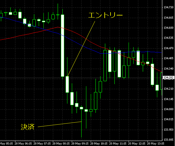 20150521eurjpy02.png