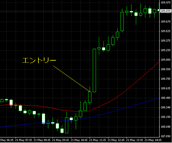 20150522gbpjpy01.png