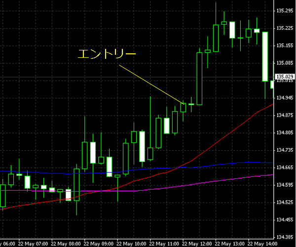 20150523eurjpy01.png