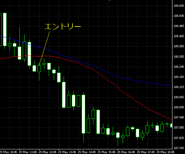 20150526gbpjpy01.png