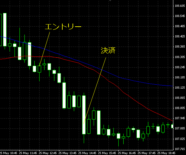 20150526gbpjpy02.png