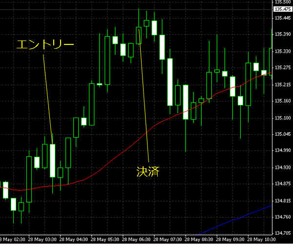 2015052902eurjpy.png