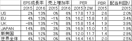 IBESによる経済状況一覧