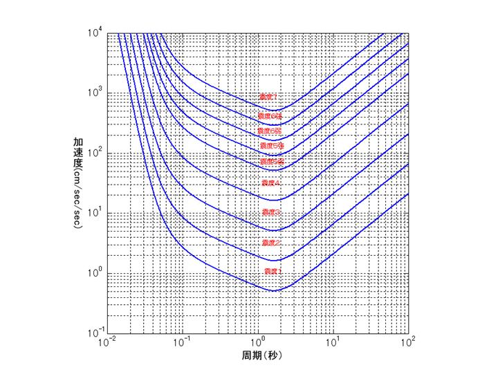 震度と加速度