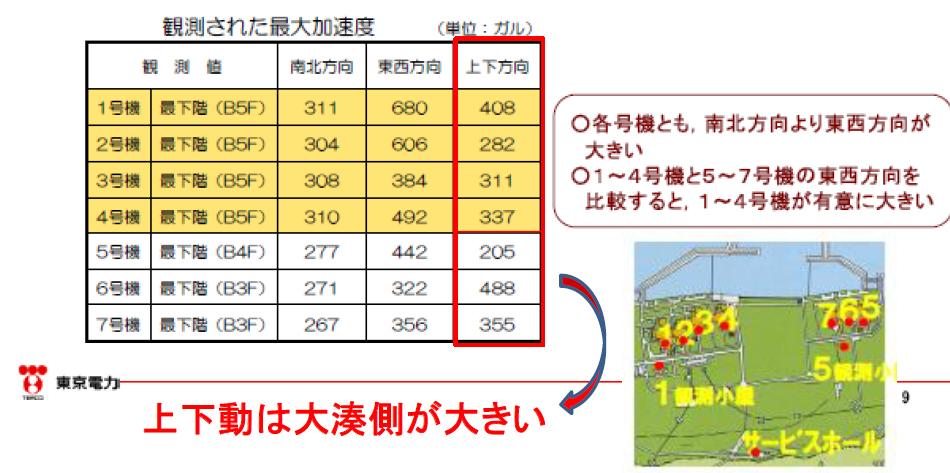 基礎版での地震動の大きさ