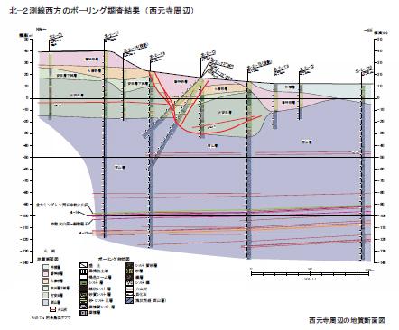 東電ボーリング解析3