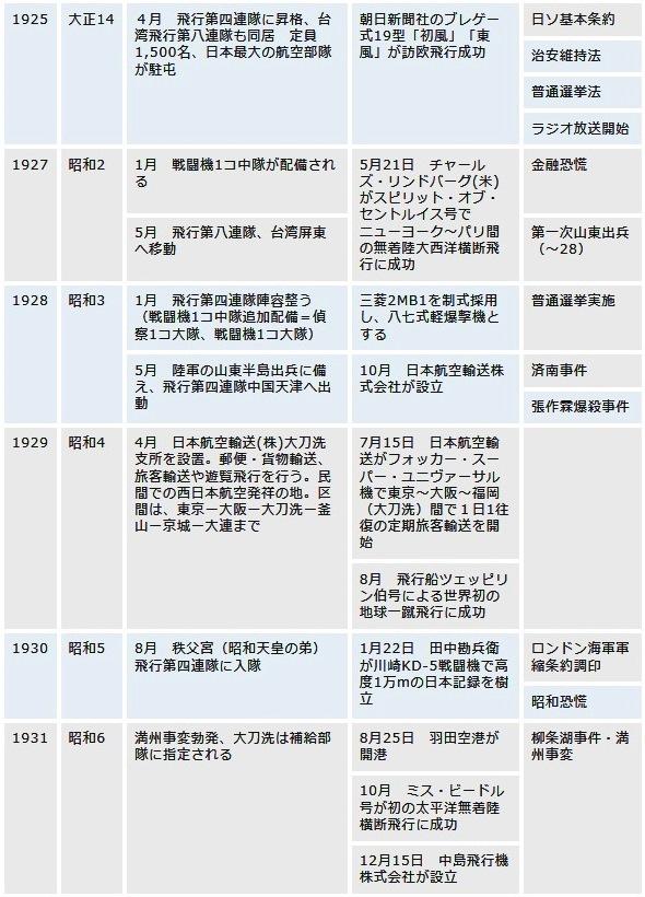 大刀洗飛行場歴史02