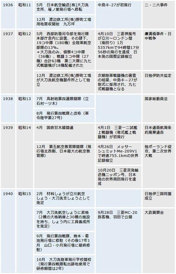 大刀洗飛行場歴史03
