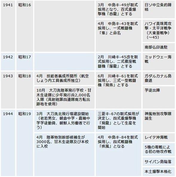 大刀洗飛行場歴史04