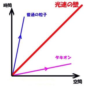 タキオン解説01