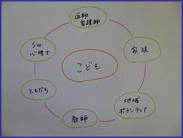 こども中心の図8