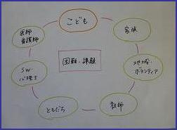困難・課題中心の図