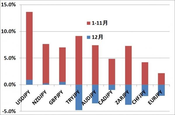 最強最弱通貨ランキング201412