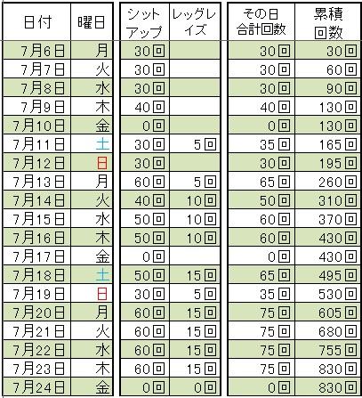 20150724-腹筋
