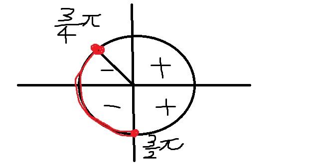 センター数学ⅡB2015ジョジョ7部1