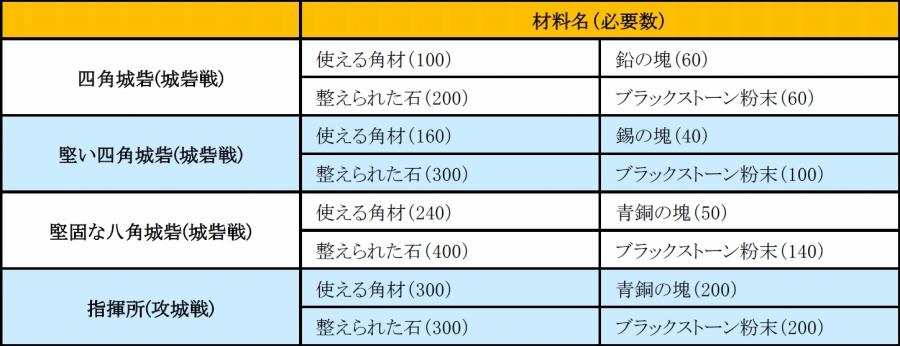 基本プレイ無料のノンターゲティングアクションMMORPG『黒い砂漠』 大規模戦闘「占領戦」を6月6日(土)に開戦だ!!