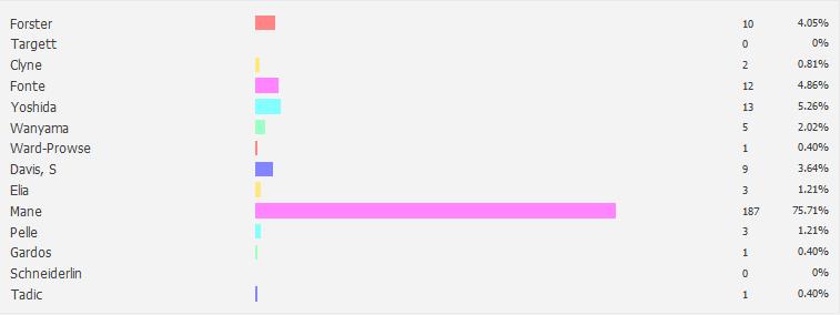 View Poll Results MotM vs QPR_Away 201415