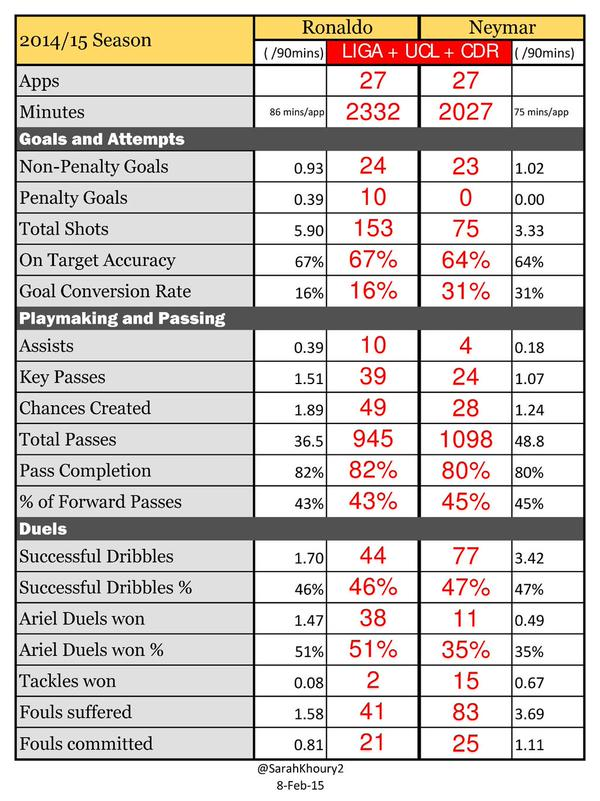 Neymars and Cristianos statistics