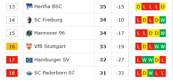 Bundesliga - the relegation battle standings