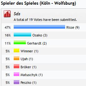 Spieler des Spieles (Köln - Wolfsburg)