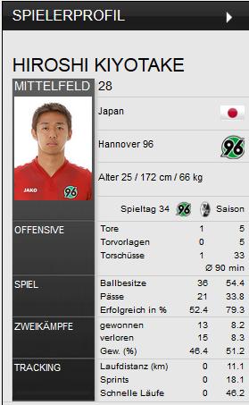 kiyotake Spieler des Spieles Freiburg