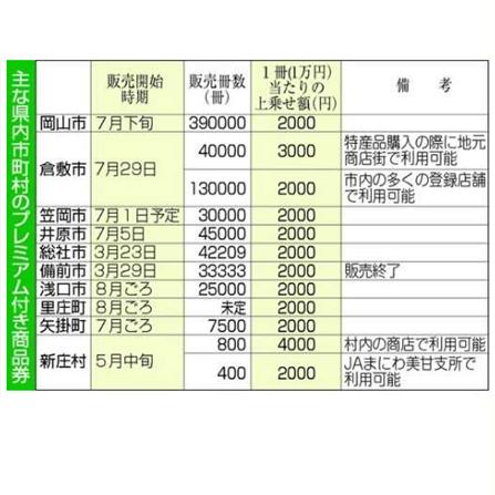 岡山県内のプレミアム商品券 状況