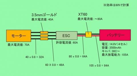電流値のイメージ画