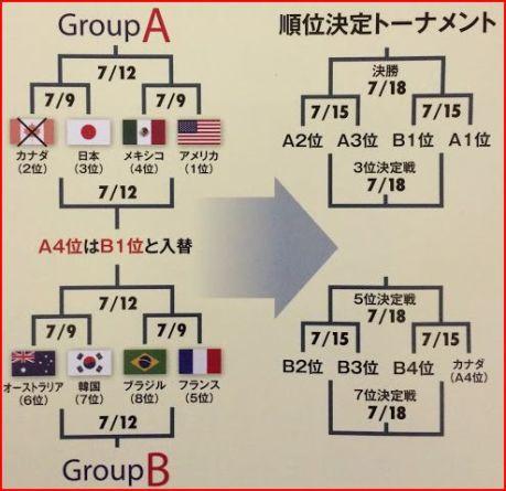 20150628アメフト世界選手権トーナメント表