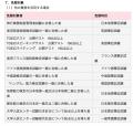 旅行業語学試験免除の点数