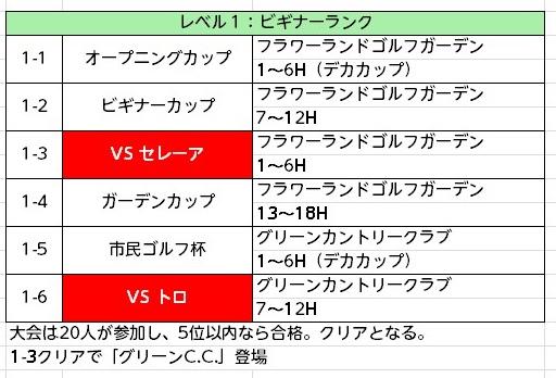みんゴル次作予想チャレンジモード (1)