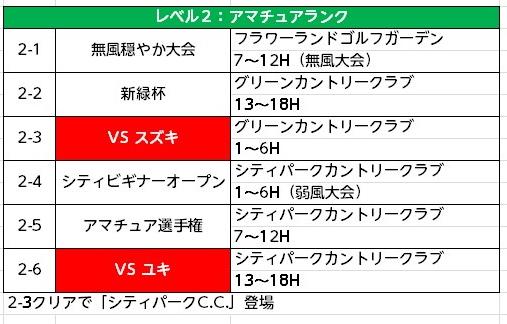 みんゴル次作予想チャレンジモード (2)