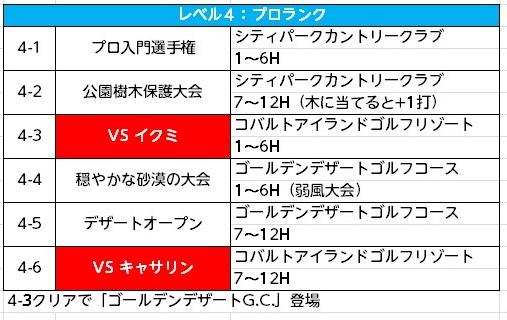 みんゴル次作予想チャレンジモード (4)