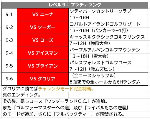 みんゴル次作予想チャレンジモード (9)