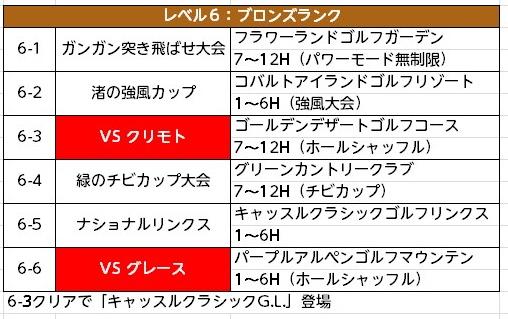 みんゴル次作予想チャレンジモード (6)