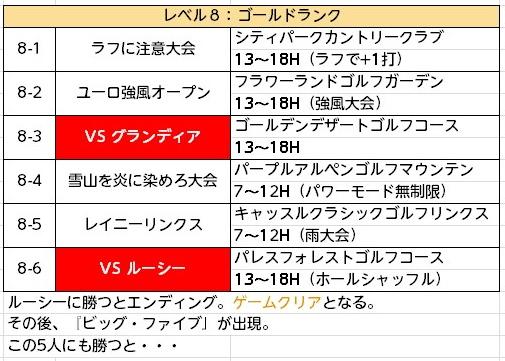 みんゴル次作予想チャレンジモード (8)