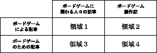 ボードゲームおぼえがき_マトリクス
