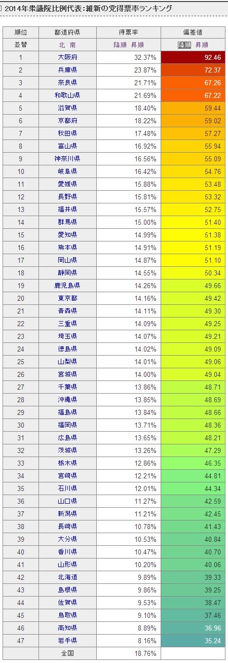 ■2014年衆議院比例代表:維新の党得票率ランキング