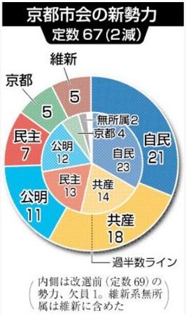 ③京都市議選、自民第1党 共産上積み、民主大敗