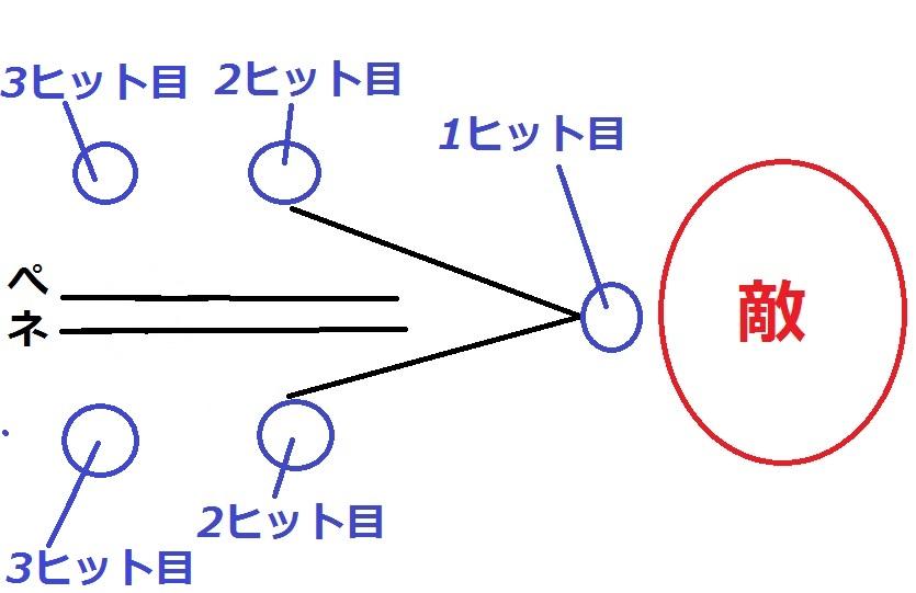 H27 6-3 ペネヒット仮説