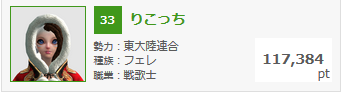 2月6日錬金熟練度ランキング