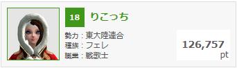 2月12日錬金熟練度ランキング