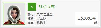 2月25日錬金熟練度ランキング