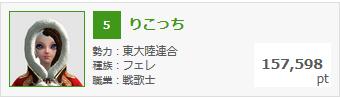 2月26日錬金熟練度ランキング
