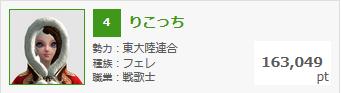 2月28日錬金熟練度ランキング