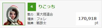 3月3日錬金熟練度ランキング