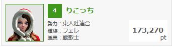 3月4日錬金熟練度ランキング