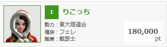 3月7日錬金熟練度ランキング