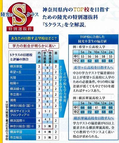 2015夏期特別選抜FC