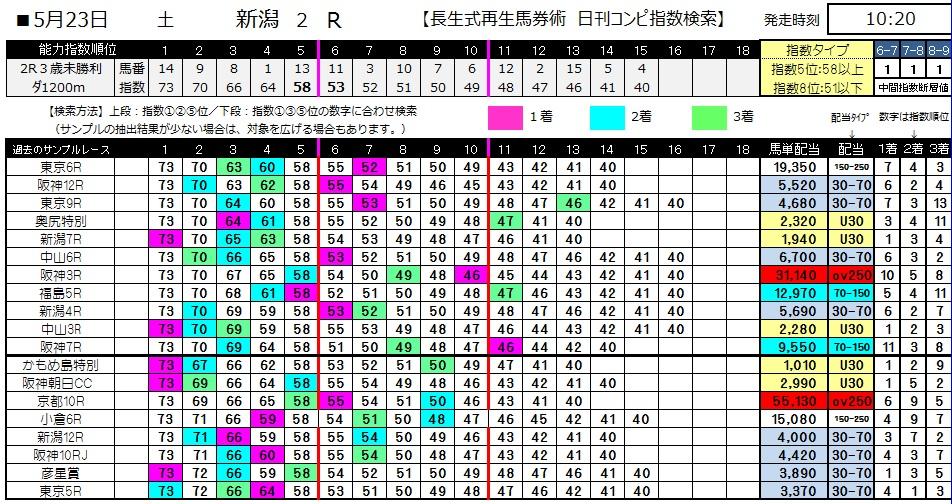 【コンピ指数】0523新潟2(日刊コンピ 馬券生活 的中 万馬券 三連単 札幌競馬)
